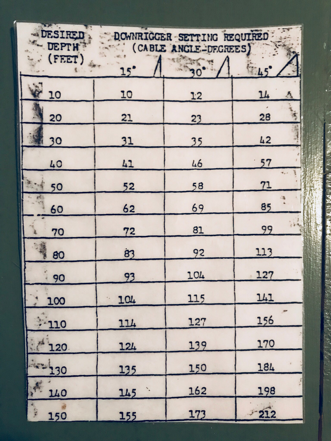Downrigger Weight Chart