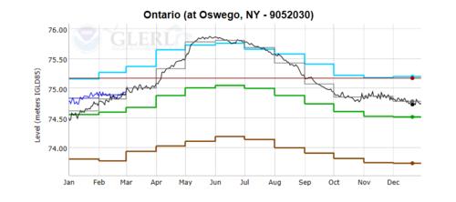 Oswego_Levels_030218.PNG