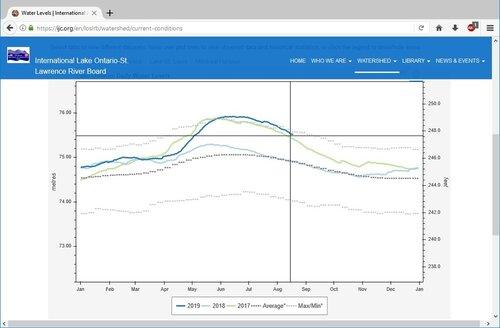 IJC water levels.jpg
